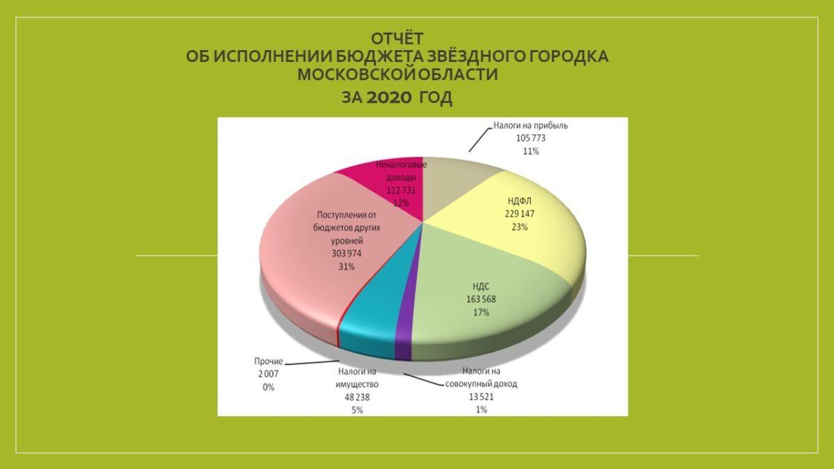 КСП Звёздного городка завершила экспертно-аналитическое мероприятие по внешней проверки годового отчета об исполнении бюджета городского округа Звездный городок Московской области за 2020 год.